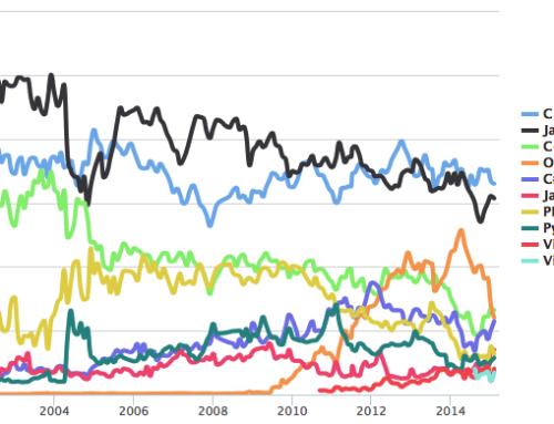 Status på TOP100 Programmeringssprog 2015