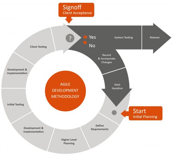 Outsourcing af programmering og SAAS udvikling